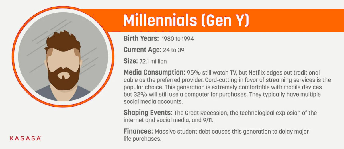milennials information