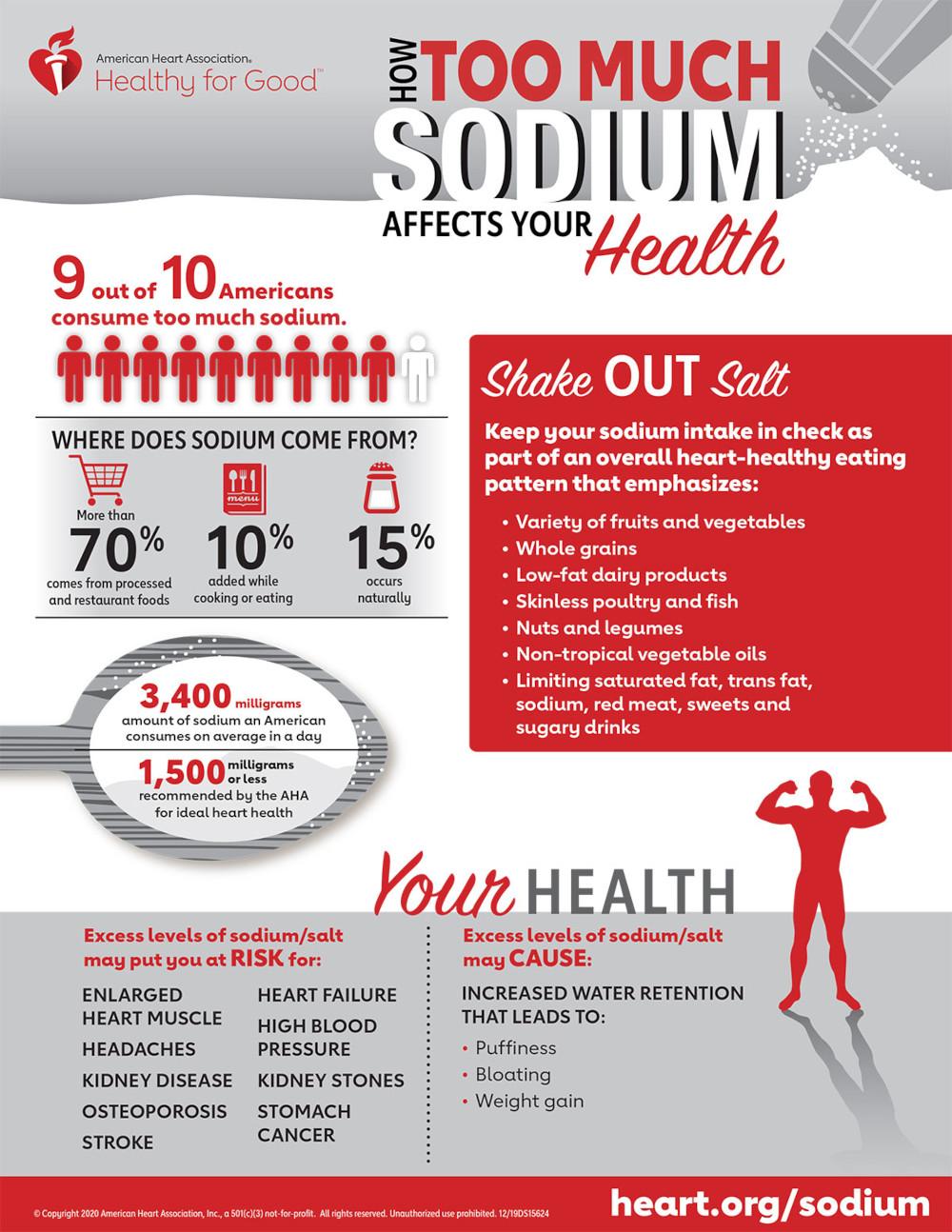 Excess Sodium infographic